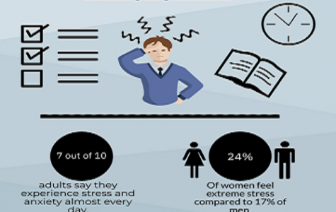 MANAGING STRESS TODAY takes several relaxation techniques that enable people to cope with anxiety. Students have found that when they utilize relaxation techniques, stress becomes more manageable.